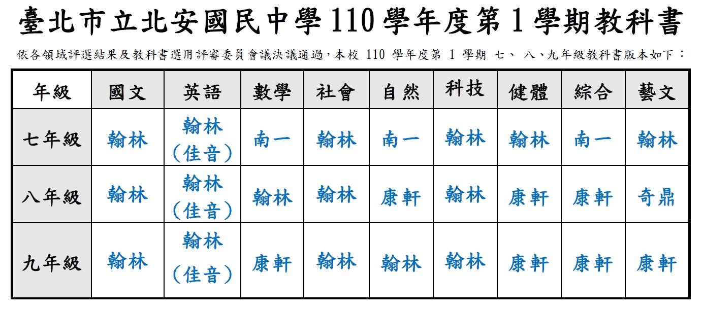 110-1教科書版本