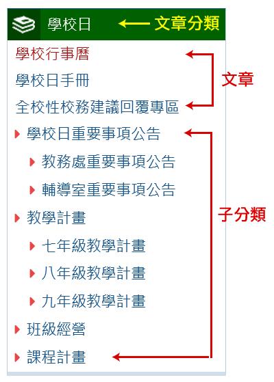 包含子目錄的文章分類
